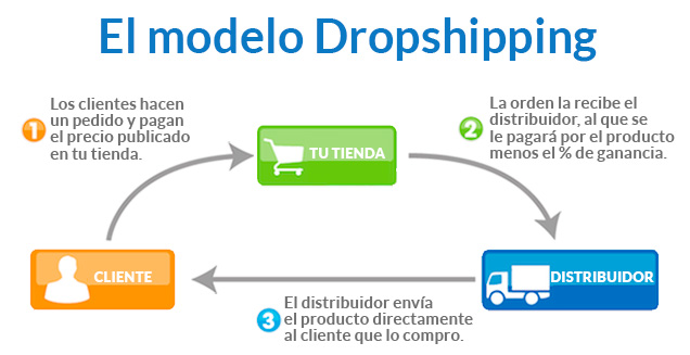 modelo-dropshipping