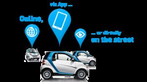 tecnología para carsharing